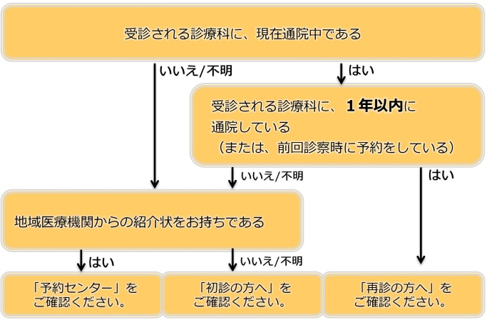 外来受診のご案内|外来・入院のご案内|【公式】日本赤十字社 和歌山 ...